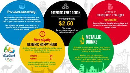 olympics games restaurant menuboard | Digital Signage Template